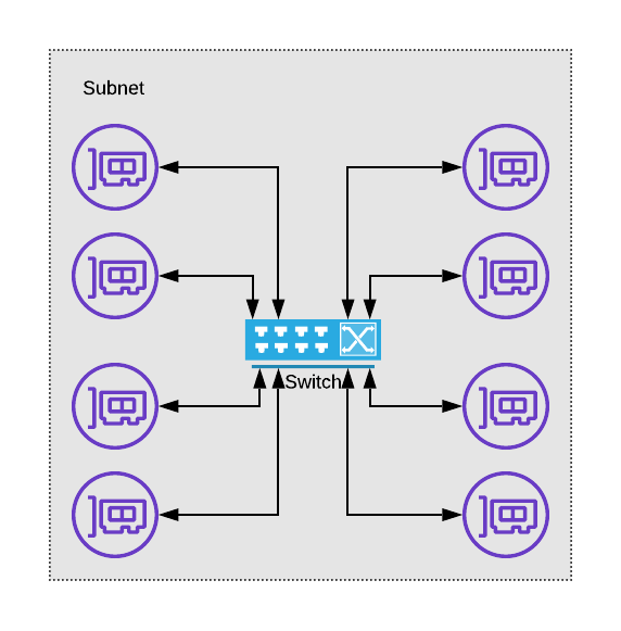 a depiction of how a switch and network interfaces relate